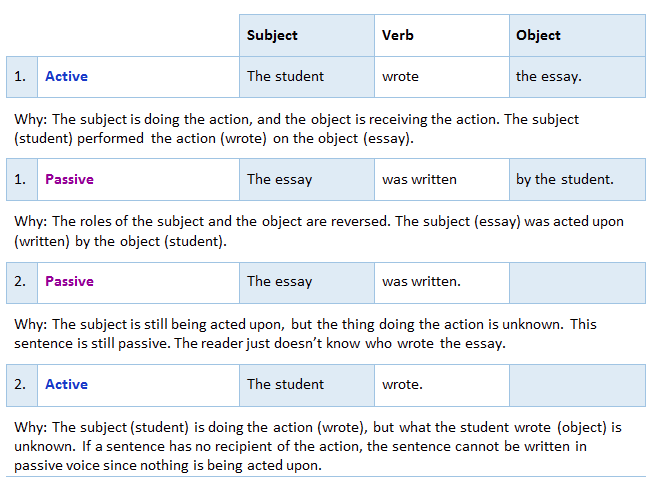 what are the differences between active and passive voice  examples of active vs passive voice