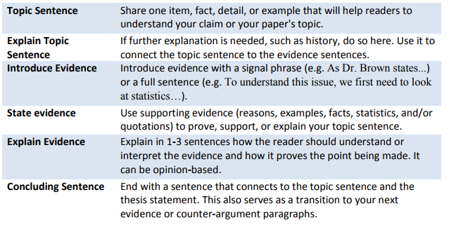 How to state your argument in an essay