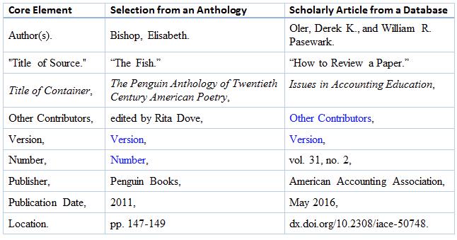 proper mla works cited page