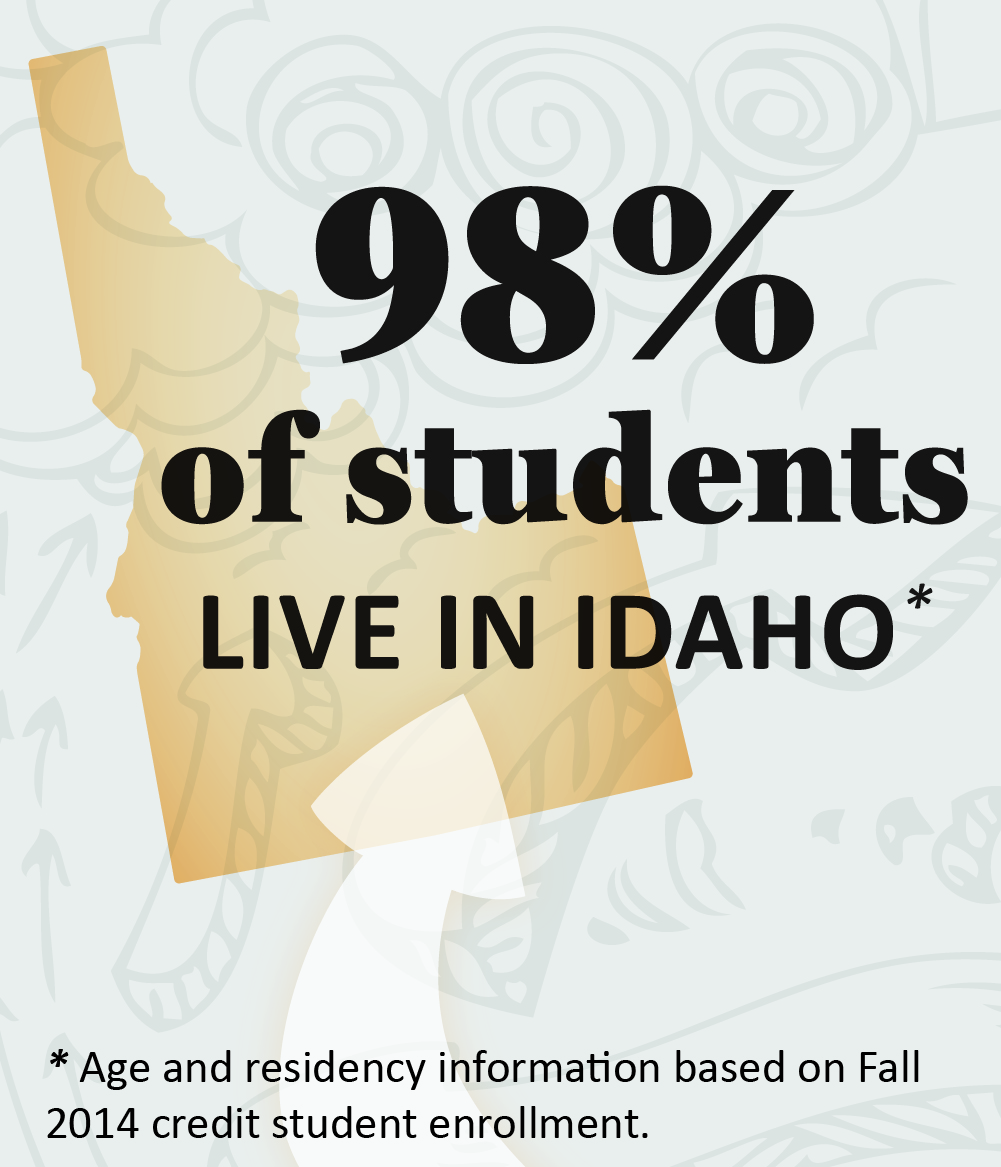 98% of Student Live in idaho