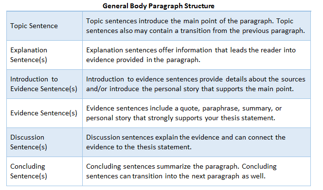 academic paper structure example
