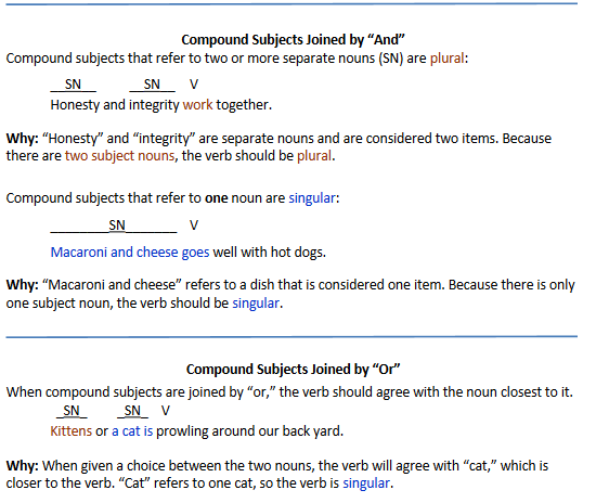 What Is Subject Verb Agreement And How Do I Make Sure Im Doing It