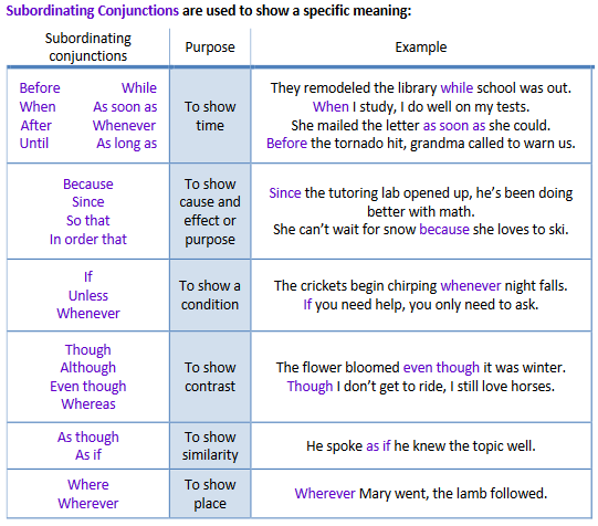 What are Subordinating Conjunctions and how do I recognize them – Subordinating Conjunctions Worksheets