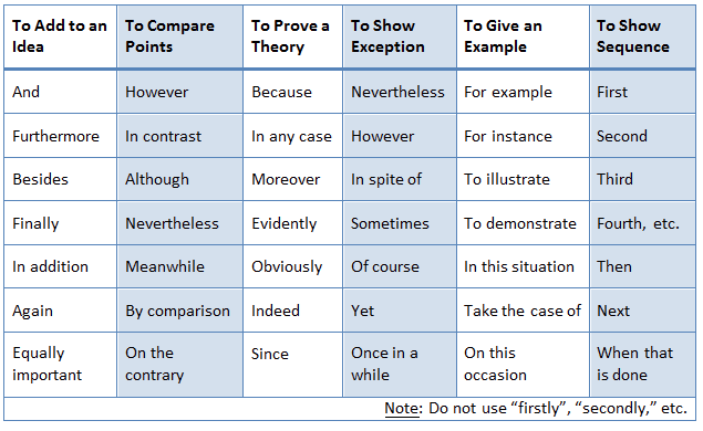 How Do I Use Transition Statements  Cwi A Chart Illustrating Some Transitional Phrases And Stuff
