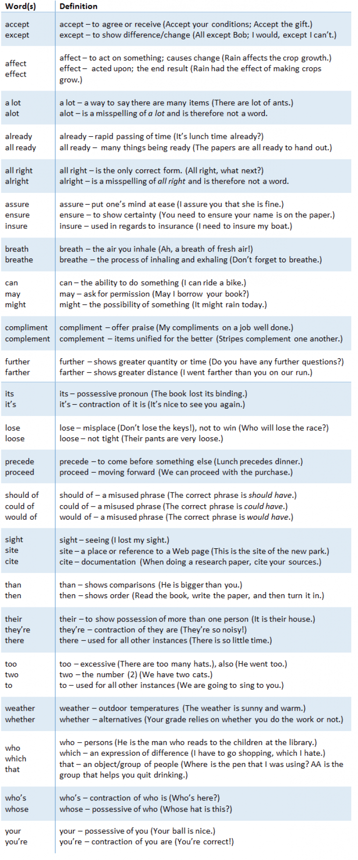 what are some of the most commonly misused words in the english language