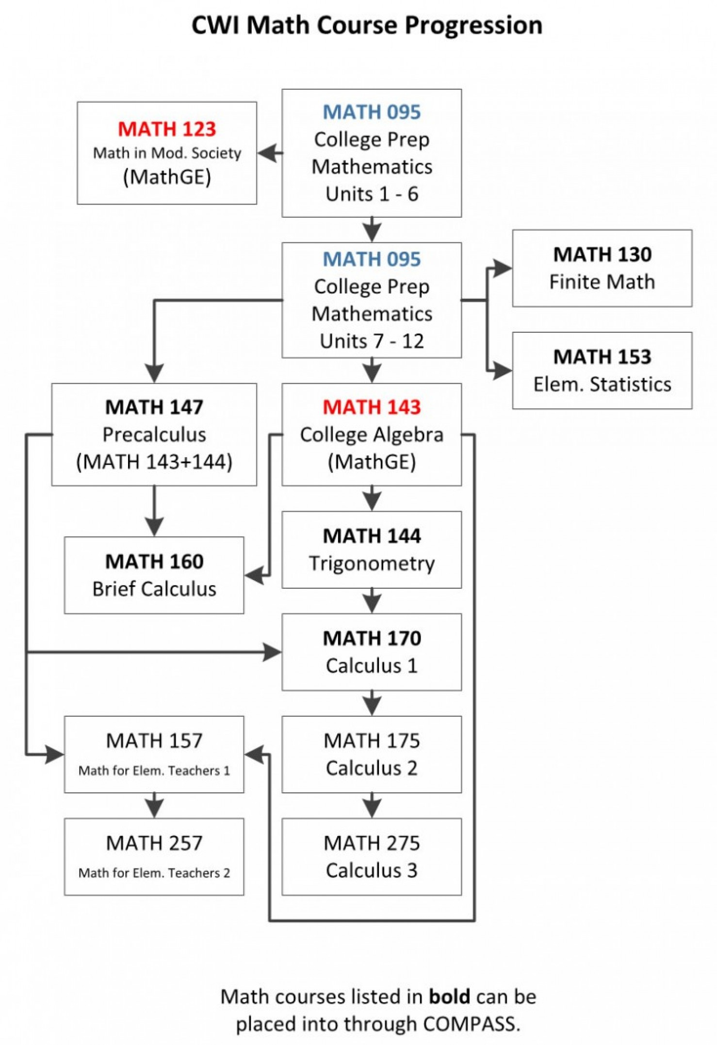 CWI Math Progression Chart MATH 095 123 130 153 147 143 144 160 170  157 175 257 275